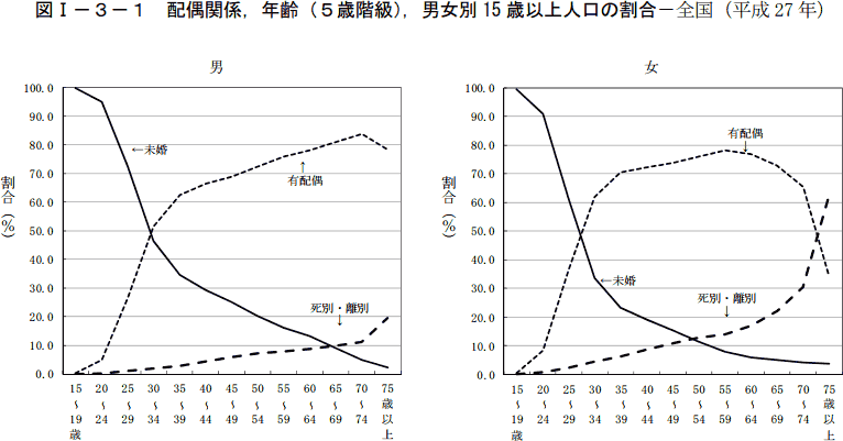 平成27年国勢調査 抽出速報集計結果 結果の概要