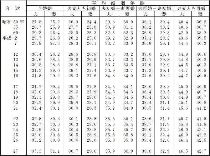 平均初婚年齢は男性30.7歳、女性29.0歳