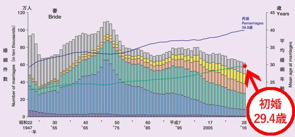 女性の平均初婚年齢調査