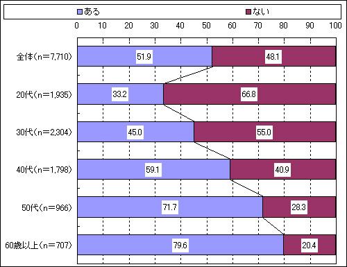 バイアグラ(R)発売10周年記念調査